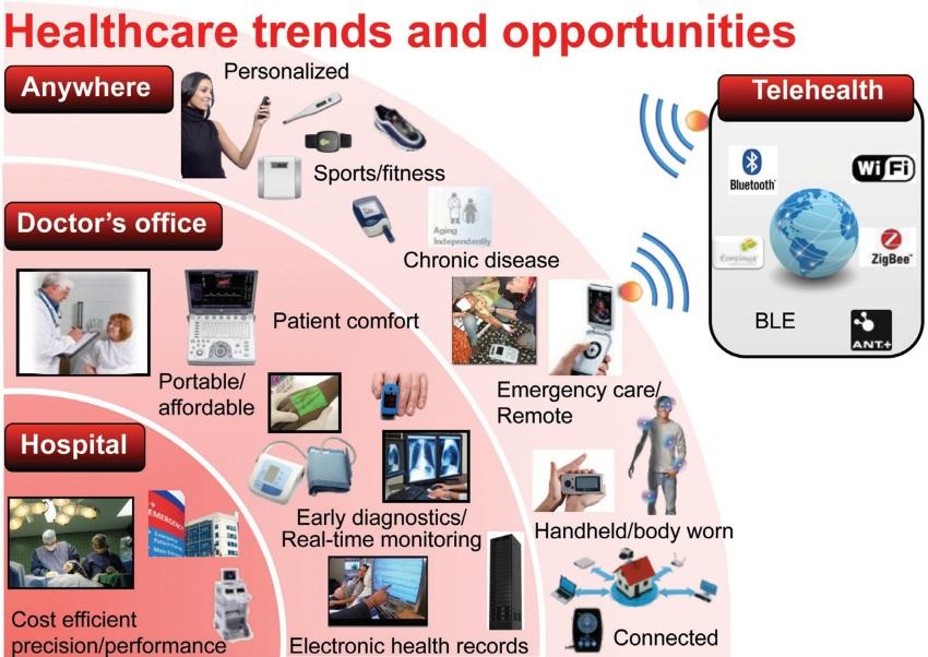 medikal internet of things ekosistmi